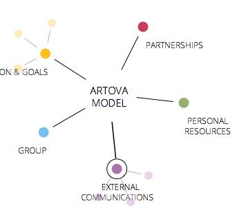 ArtovaModel